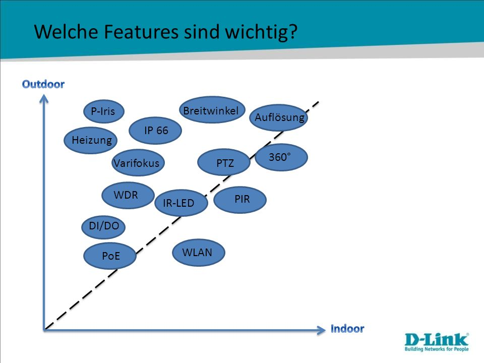 Welche Features sind wichtig? P-Iris Varifokus WLAN PTZ PoE PIR IR-LED 360° IP 66 Heizung WDR Auflösung Breitwinkel DI/DO