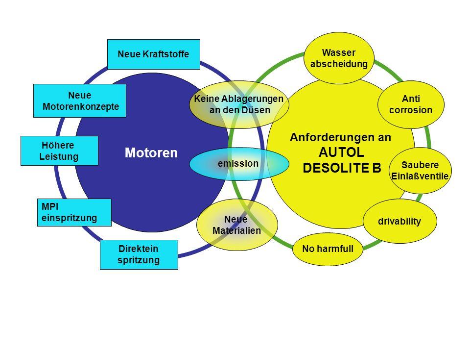 Anforderungen an AUTOL DESOLITE B Motoren Neue Kraftstoffe MPI einspritzung Keine Ablagerungen an den Düsen Neue Materialien Wasser abscheidung emissi