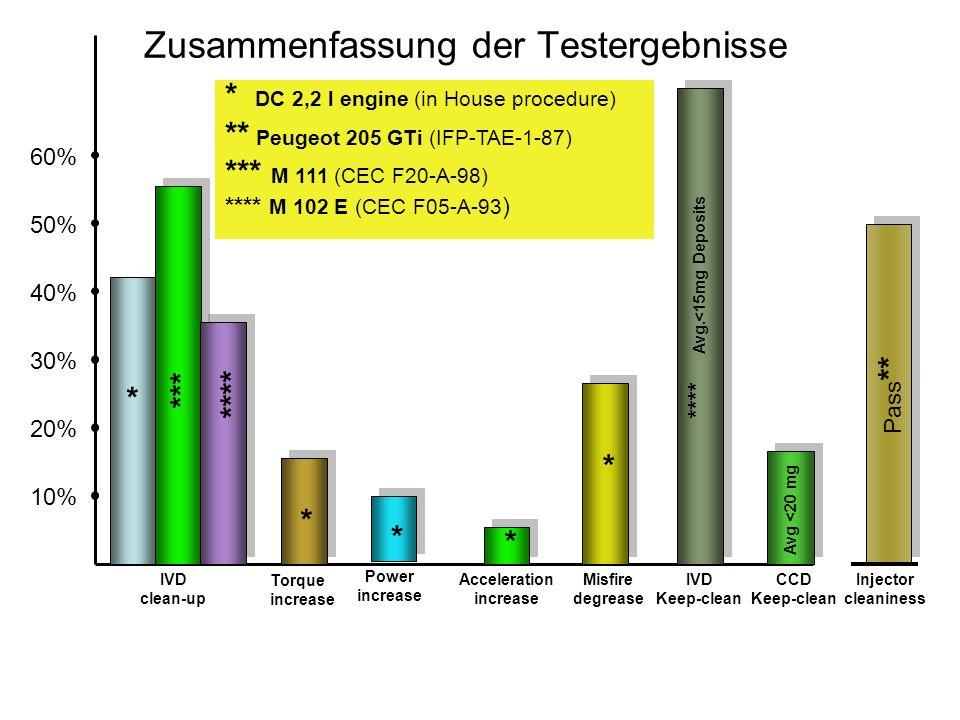 Zusammenfassung der Testergebnisse 10% 40% 30% 20% 60% 50% Torque increase * * DC 2,2 l engine (in House procedure) ** Peugeot 205 GTi (IFP-TAE-1-87)