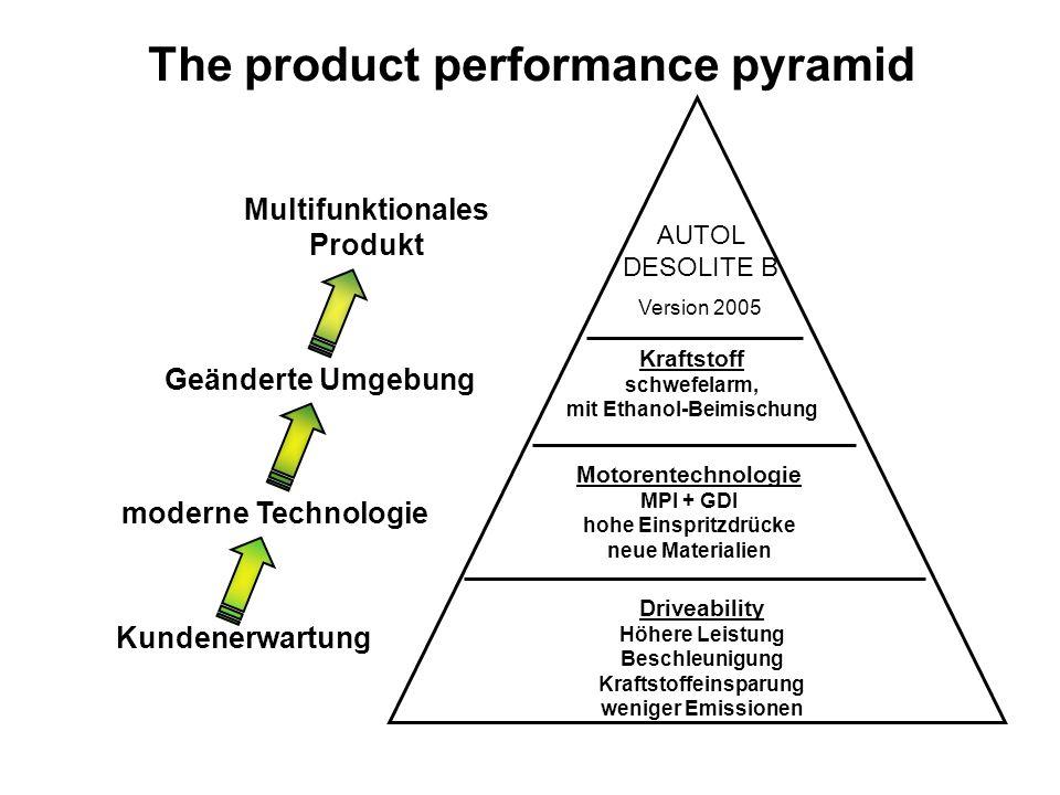 The product performance pyramid Kundenerwartung Driveability Höhere Leistung Beschleunigung Kraftstoffeinsparung weniger Emissionen Motorentechnologie