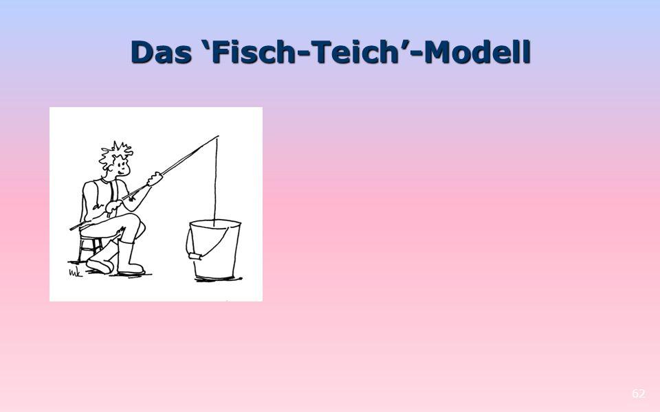 Das Fisch-Teich-Modell 62