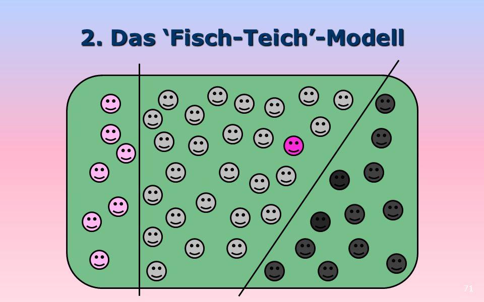 2. Das Fisch-Teich-Modell 71