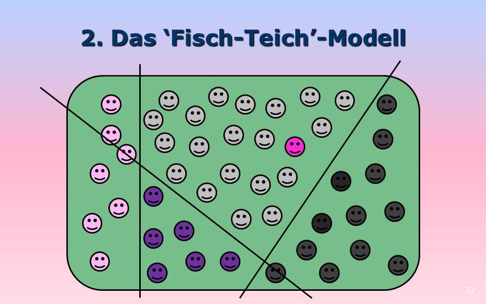 2. Das Fisch-Teich-Modell 72