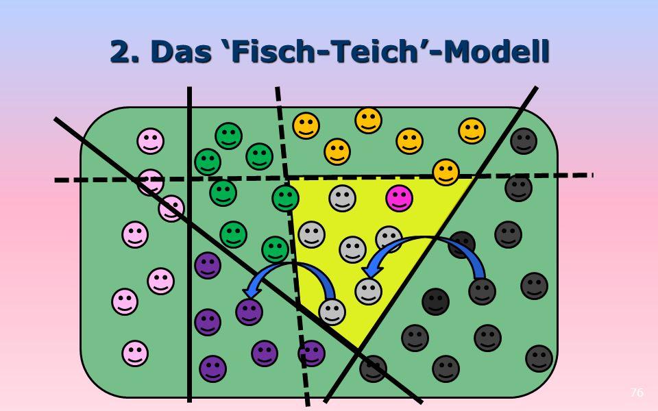 2. Das Fisch-Teich-Modell 76