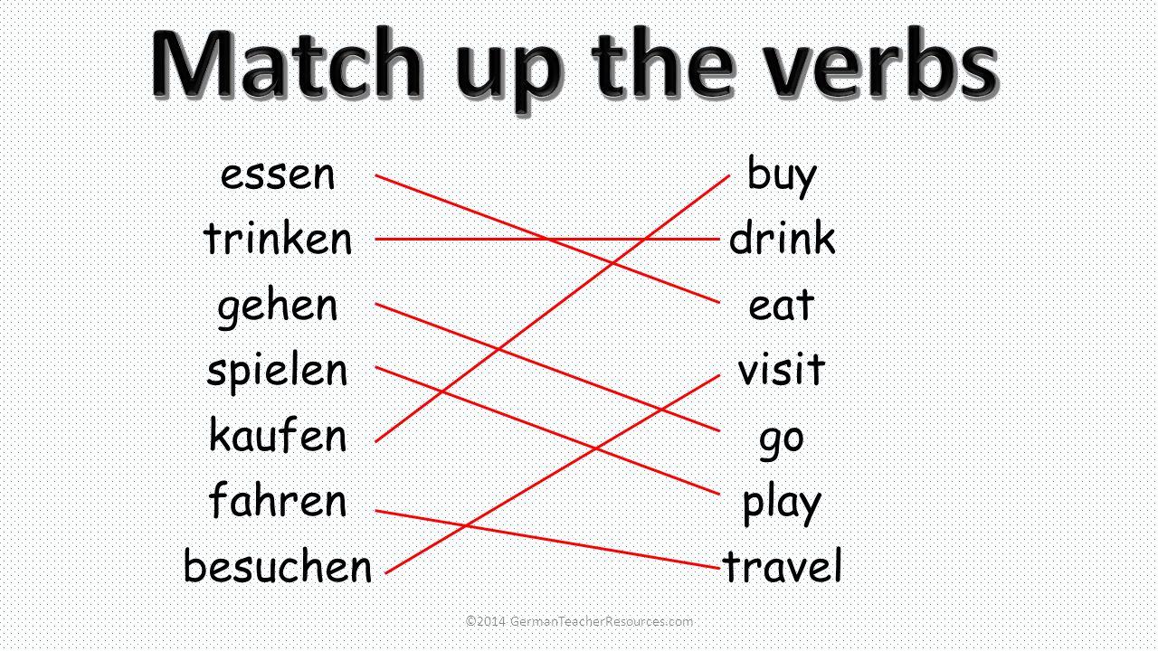 essen trinken gehen spielen kaufen fahren besuchen buy drink eat visit go play travel ©2014 GermanTeacherResources.com