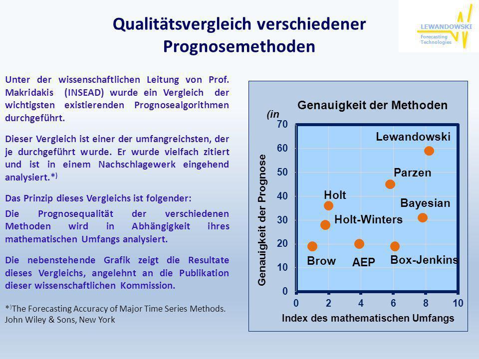 Qualitätsvergleich verschiedener Prognosemethoden Unter der wissenschaftlichen Leitung von Prof. Makridakis (INSEAD) wurde ein Vergleich der wichtigst