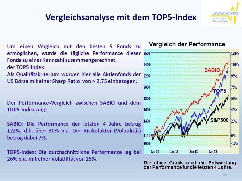Vergleichsanalyse mit dem TOP5-Index Um einen Vergleich mit den besten 5 Fonds zu ermöglichen, wurde die tägliche Performance dieser Fonds zu einer Ke