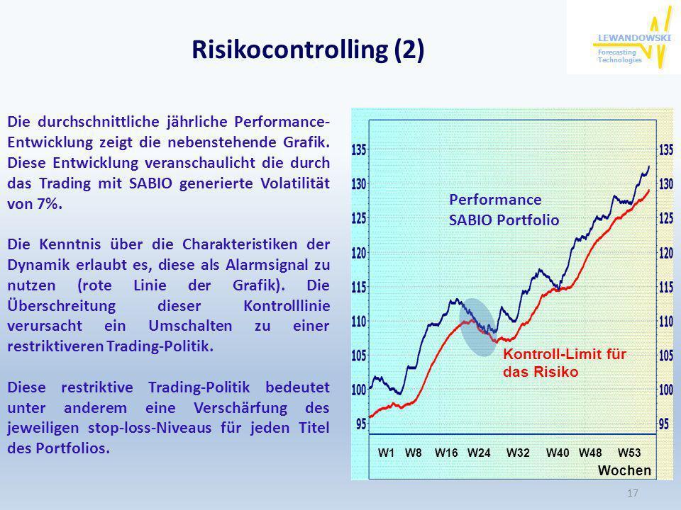 Risikocontrolling (2) W1 W8 W16 W24 W32 W40 W48 W53 Wochen Die durchschnittliche jährliche Performance- Entwicklung zeigt die nebenstehende Grafik. Di