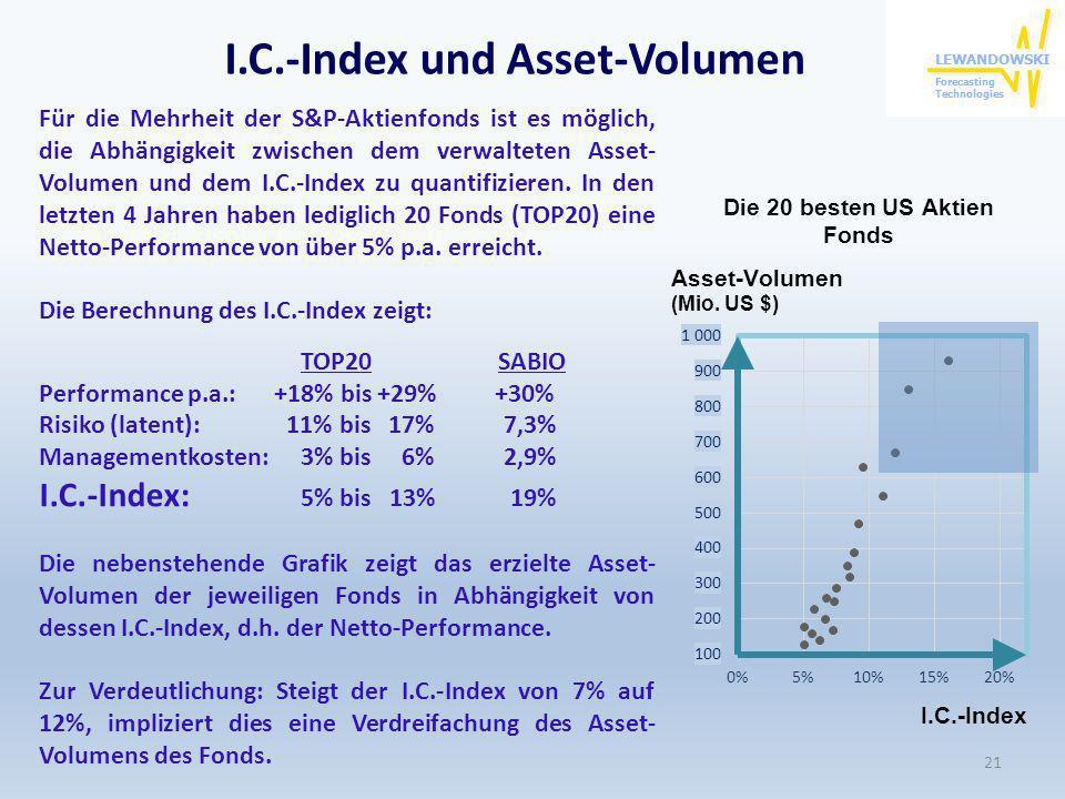 21 Für die Mehrheit der S&P-Aktienfonds ist es möglich, die Abhängigkeit zwischen dem verwalteten Asset- Volumen und dem I.C.-Index zu quantifizieren.