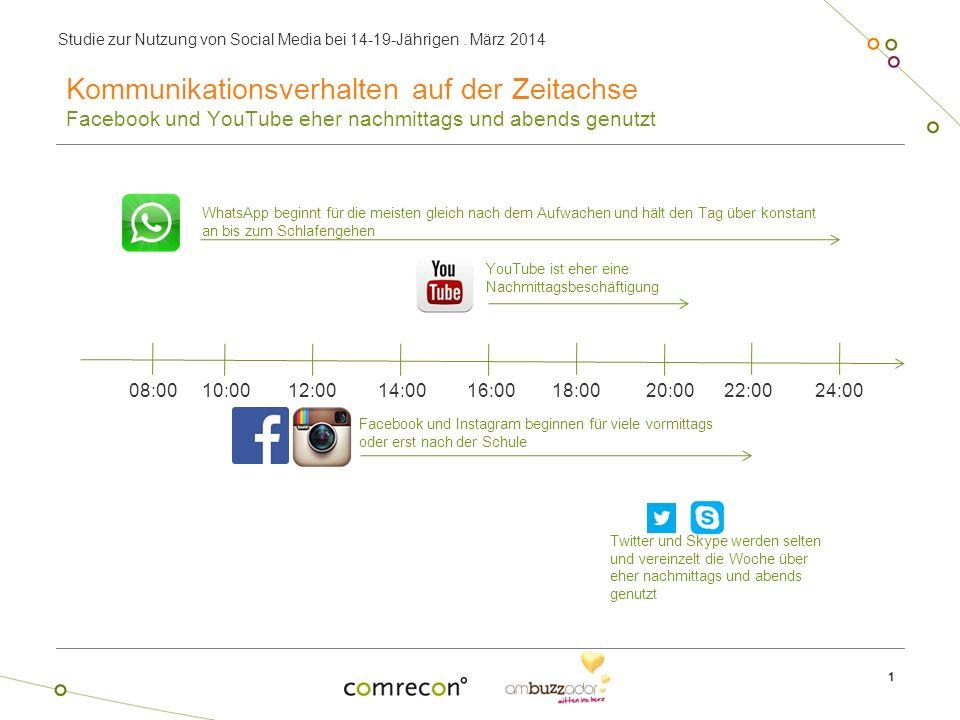 Studie zur Nutzung von Social Media bei 14-19-Jährigen. März 2014 1 Kommunikationsverhalten auf der Zeitachse Facebook und YouTube eher nachmittags un