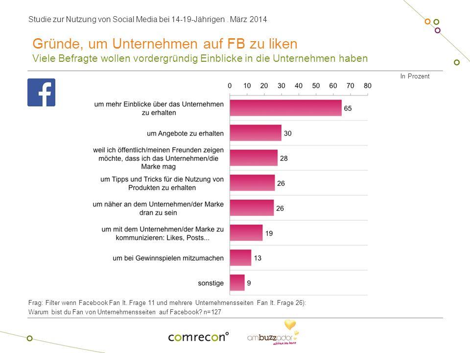 Studie zur Nutzung von Social Media bei 14-19-Jährigen. März 2014 In Prozent Frag: Filter wenn Facebook Fan lt. Frage 11 und mehrere Unternehmensseite