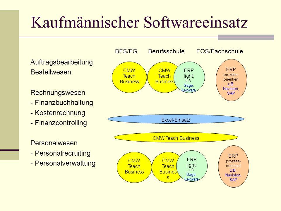 Kaufmännischer Softwareeinsatz BFS/FG Berufsschule FOS/Fachschule Auftragsbearbeitung Bestellwesen Rechnungswesen - Finanzbuchhaltung - Kostenrechnung