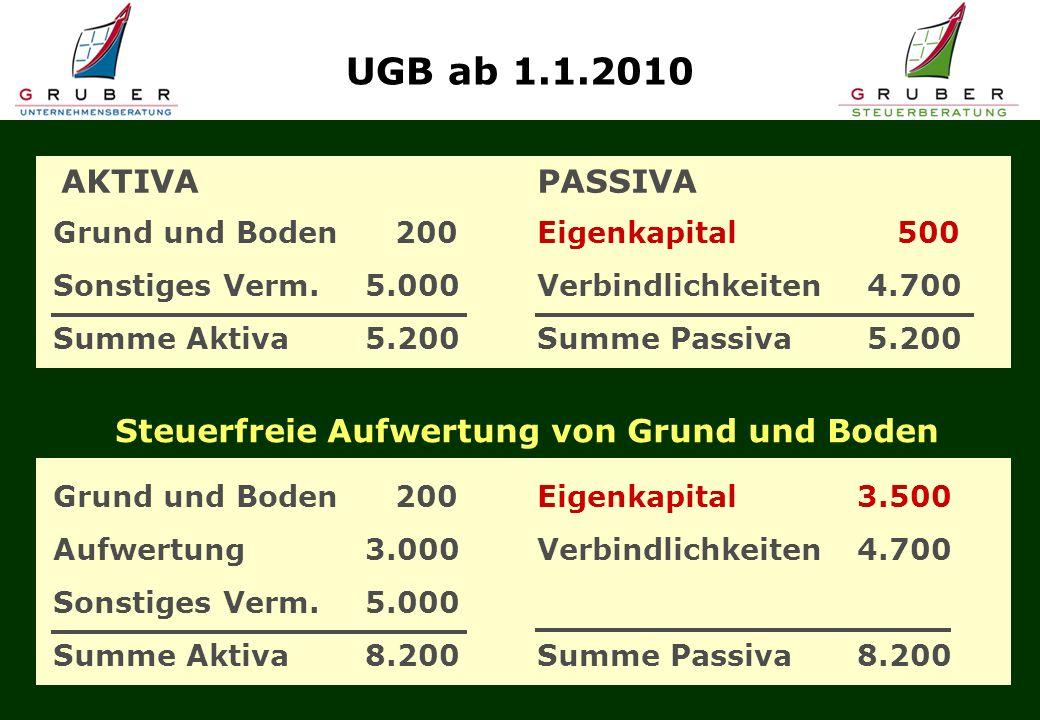 AKTIVAPASSIVA UGB ab 1.1.2010 Grund und Boden 200 Sonstiges Verm.