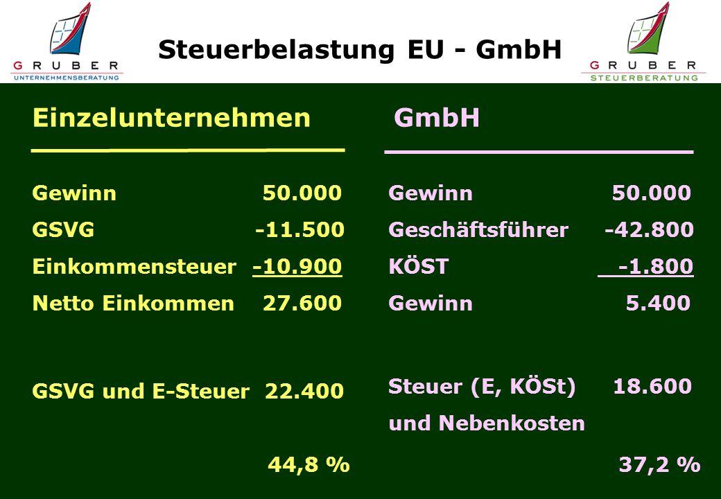 Einzelunternehmen Gewinn 50.000 GSVG -11.500 Einkommensteuer -10.900 Netto Einkommen 27.600 Steuerbelastung EU - GmbH GSVG und E-Steuer 22.400 44,8 % GmbH Gewinn 50.000 Geschäftsführer -42.800 KÖST -1.800 Gewinn 5.400 Steuer (E, KÖSt) 18.600 und Nebenkosten 37,2 %