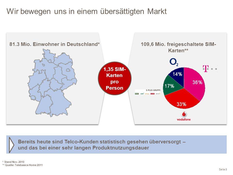Wir bewegen uns in einem übersättigten Markt Seite 9 * Stand Nov. 2010 ** Quelle: Telebasics Home 2011 81.3 Mio. Einwohner in Deutschland* 109,6 Mio.