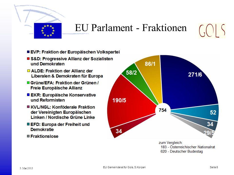 EU Gemeinderat für Gols, S.Korpan Seite 6 3. Mai 2013 EU Parlament - Fraktionen