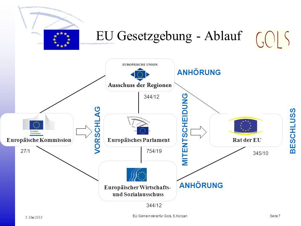 EU Gemeinderat für Gols, S.Korpan Seite 7 3. Mai 2013 EU Gesetzgebung - Ablauf VORSCHLAG MITENTSCHEIDUNG ANHÖRUNG Europäische KommissionEuropäisches P