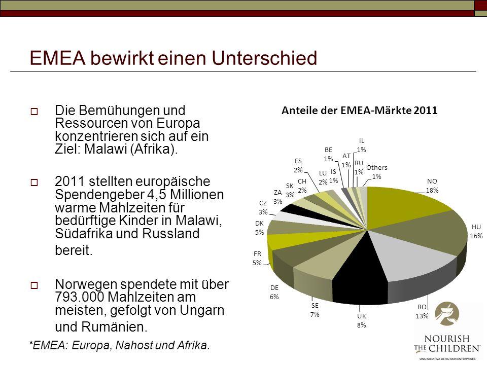 EMEA bewirkt einen Unterschied Die Bemühungen und Ressourcen von Europa konzentrieren sich auf ein Ziel: Malawi (Afrika). 2011 stellten europäische Sp