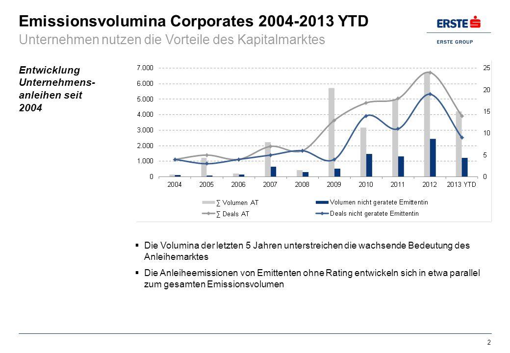Emissionsvolumina Corporates 2004-2013 YTD 2 Entwicklung Unternehmens- anleihen seit 2004 Unternehmen nutzen die Vorteile des Kapitalmarktes Die Volum
