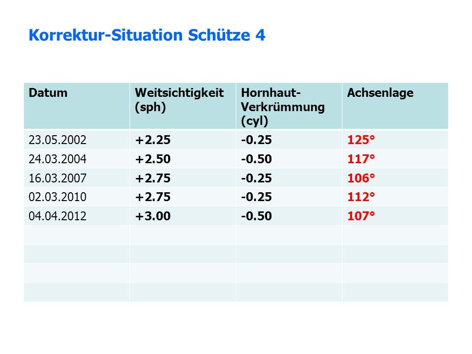 Korrektur-Situation Schütze 4 DatumWeitsichtigkeit (sph) Hornhaut- Verkrümmung (cyl) Achsenlage 23.05.2002+2.25-0.25125° 24.03.2004+2.50-0.50117° 16.0