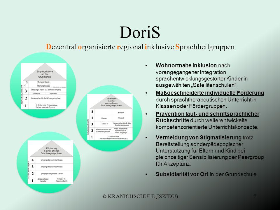 6 DoriS Dezentral organisierte regional inklusive Sprachfördergruppen Schulentwicklungsplanung berücksichtigt die demografische Entwicklung einer Stad