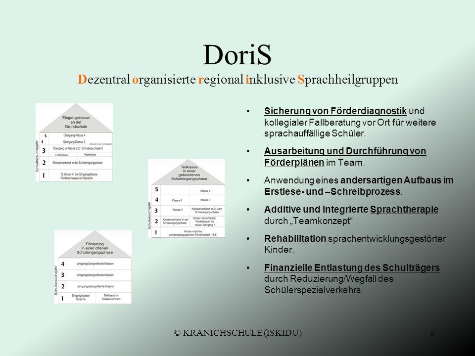 7 DoriS Dezentral organisierte regional inklusive Sprachheilgruppen Wohnortnahe Inklusion nach vorangegangener Integration sprachentwicklungsgestörter