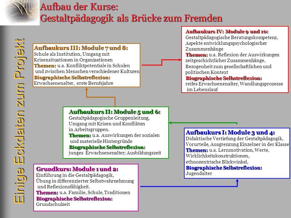 Aufbau der Kurse: Gestaltpädagogik als Brücke zum Fremden Grundkurs: Module 1 und 2: Einführung in die Gestaltpädagogik, Übung in differenzierter Selb