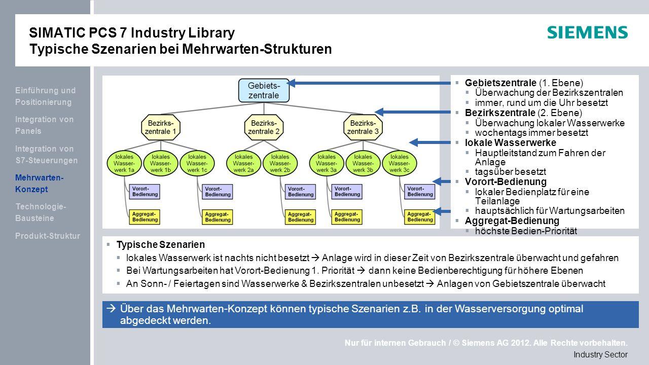 Nur für internen Gebrauch / © Siemens AG 2012. Alle Rechte vorbehalten. Industry Sector Gebietszentrale (1. Ebene) Überwachung der Bezirkszentralen im