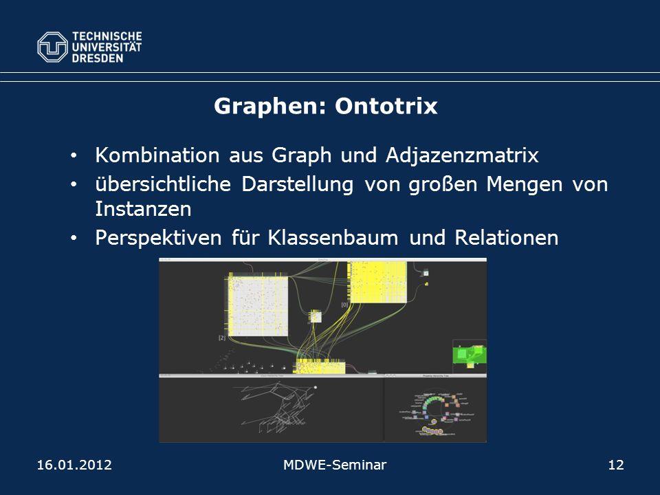 Graphen: Ontotrix Kombination aus Graph und Adjazenzmatrix übersichtliche Darstellung von großen Mengen von Instanzen Perspektiven für Klassenbaum und Relationen 16.01.2012MDWE-Seminar12