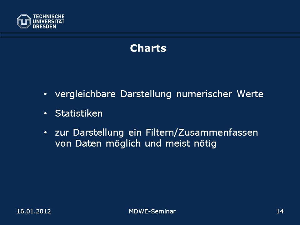 Charts vergleichbare Darstellung numerischer Werte Statistiken zur Darstellung ein Filtern/Zusammenfassen von Daten möglich und meist nötig 16.01.2012MDWE-Seminar14