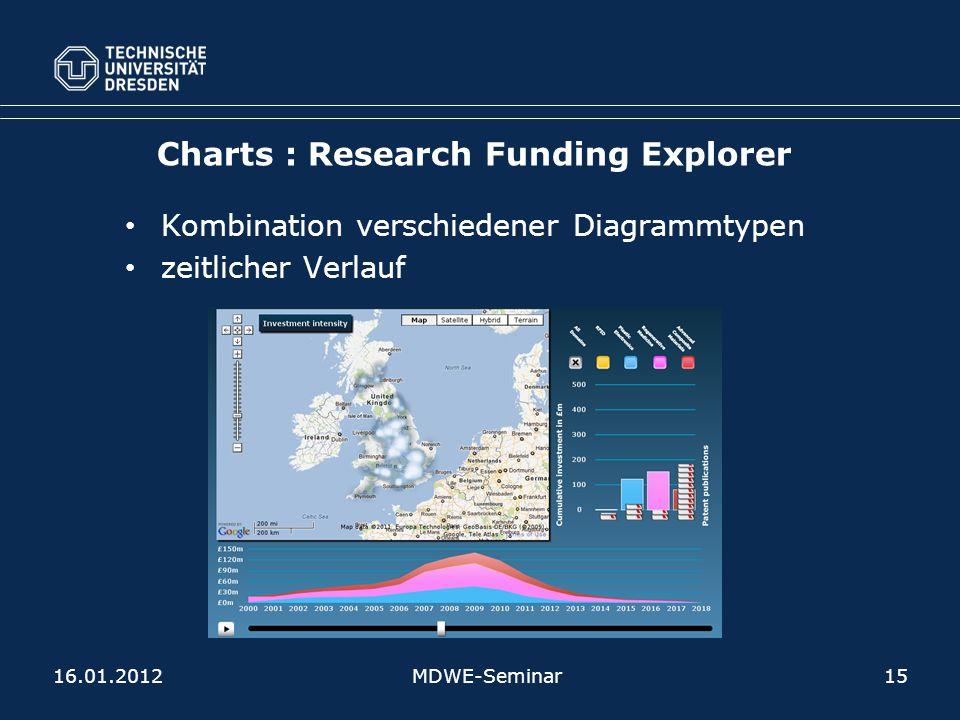 Charts : Research Funding Explorer Kombination verschiedener Diagrammtypen zeitlicher Verlauf 16.01.2012MDWE-Seminar15