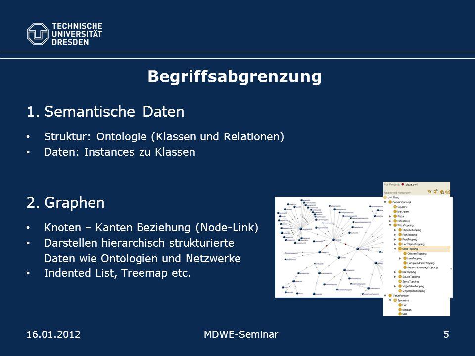 Begriffsabgrenzung 1.Semantische Daten Struktur: Ontologie (Klassen und Relationen) Daten: Instances zu Klassen 2.Graphen Knoten – Kanten Beziehung (Node-Link) Darstellen hierarchisch strukturierte Daten wie Ontologien und Netzwerke Indented List, Treemap etc.
