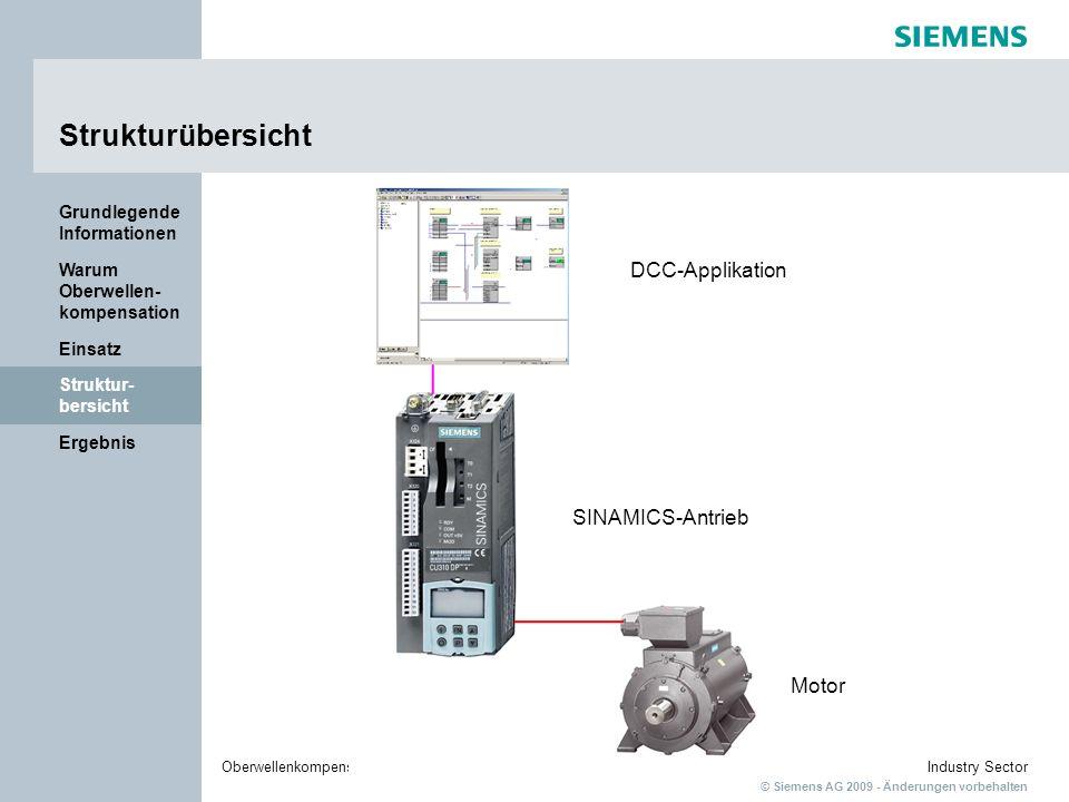 © Siemens AG 2009 - Änderungen vorbehalten Industry SectorOberwellenkompensation für SINAMICS mit DCC Ergebnis Struktur- bersicht Einsatz Warum Oberwellen- kompensation Grundlegende Informationen Strukturübersicht