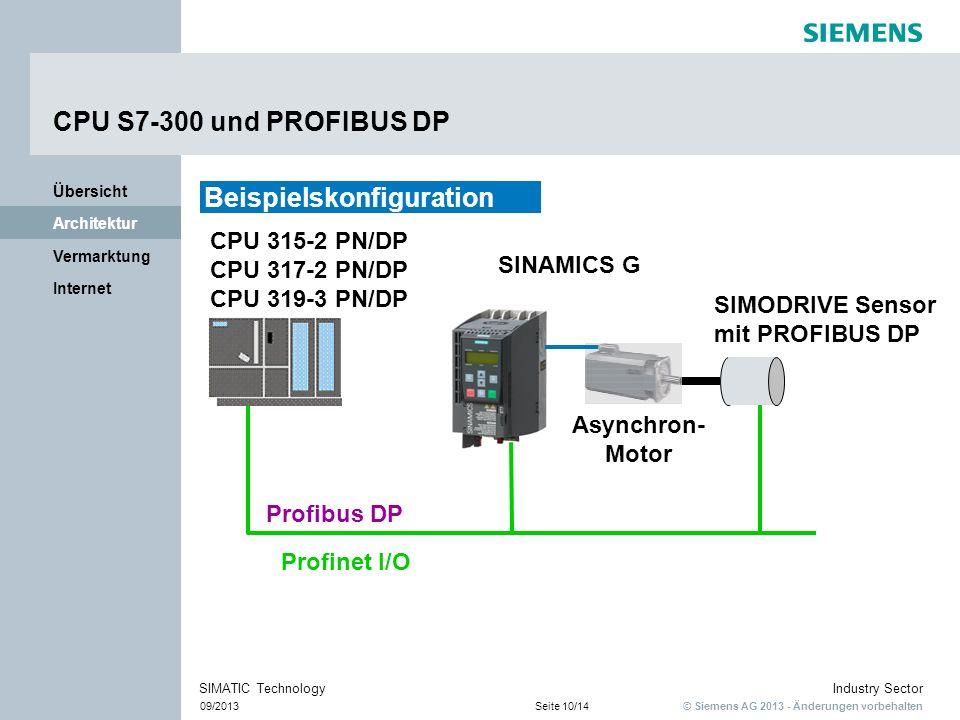 © Siemens AG 2013 - Änderungen vorbehalten Industry Sector 09/2013Seite 10/14 SIMATIC Technology Internet Vermarktung Architektur Übersicht CPU S7-300