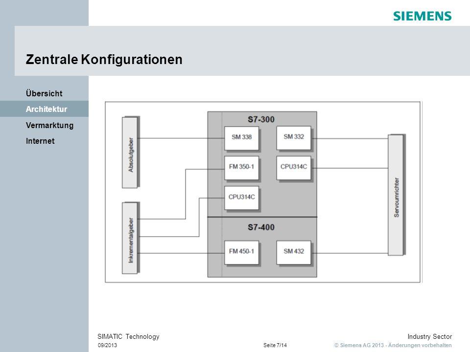 © Siemens AG 2013 - Änderungen vorbehalten Industry Sector 09/2013Seite 7/14 SIMATIC Technology Internet Vermarktung Architektur Übersicht Zentrale Ko