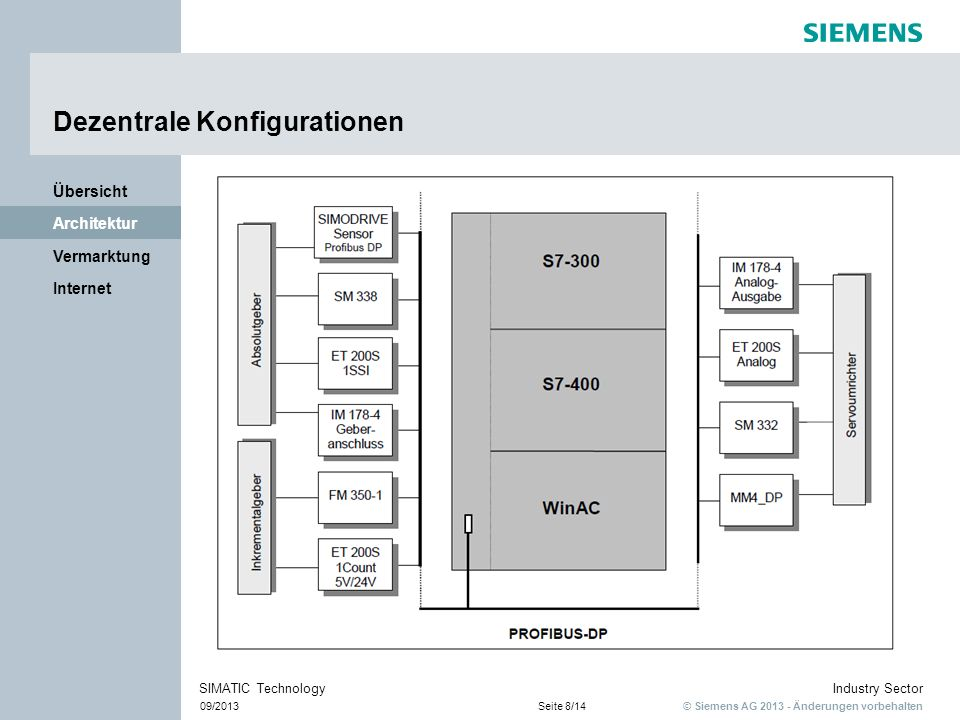© Siemens AG 2013 - Änderungen vorbehalten Industry Sector 09/2013Seite 9/14 SIMATIC Technology Internet Vermarktung Architektur Übersicht CPU S7-314C mit integrierten Schnittstellen Inkrementalgeber SINAMICS G Asynchronmotor CPU 314C +/- 10 V Inkremente zum integrierten Zähler Preisoptimierte Lösung Beispielskonfiguration
