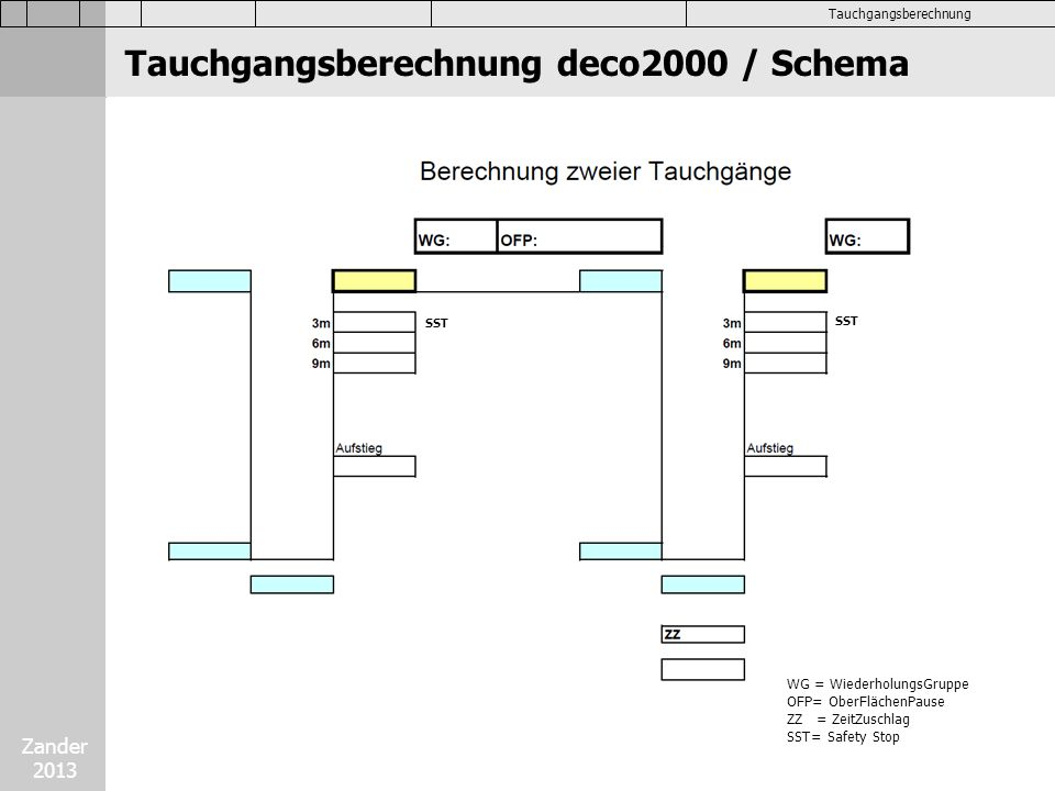 Zander 2013 Tauchgangsberechnung Tauchgangsberechnung deco2000 / Schema WG = WiederholungsGruppe OFP= OberFlächenPause ZZ = ZeitZuschlag SST= Safety S