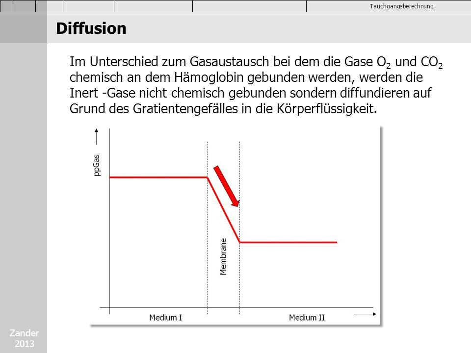 Zander 2013 Tauchgangsberechnung Im Unterschied zum Gasaustausch bei dem die Gase O 2 und CO 2 chemisch an dem Hämoglobin gebunden werden, werden die