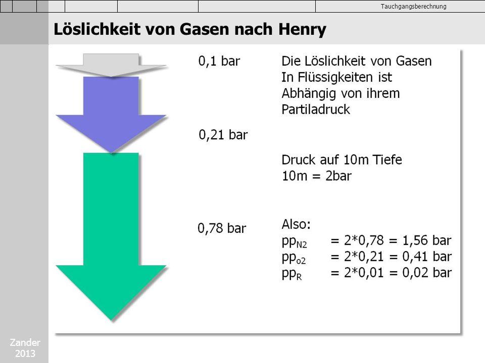 Zander 2013 Tauchgangsberechnung Die Löslichkeit der Gase häng ab von: 1)Partialdruck (je höher desto lös) 2)Temperatur (je kälter desto lös) 3)Dauer (je länger desto lös) 4)Löslichkeitskoefizient (LK) (je größer desto lös) Löslichkeit von Gasen
