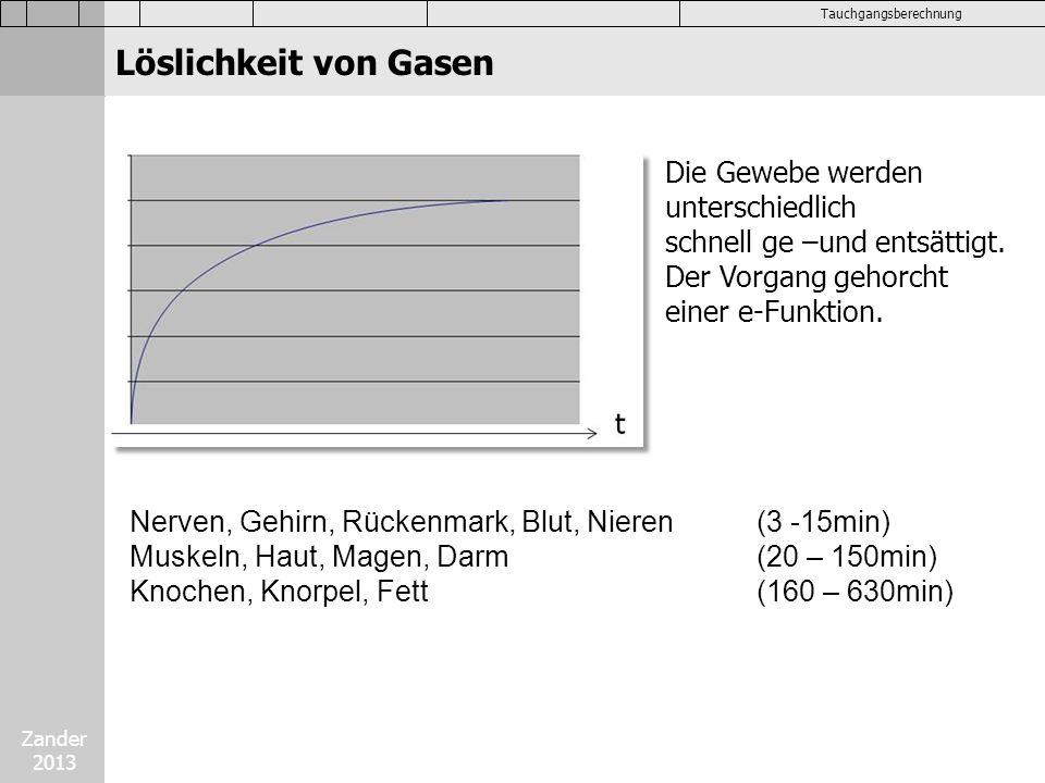 Zander 2013 Tauchgangsberechnung Dekompression mit ppO 2 Plus Wie von Bühlmann gezeigt wird durch ein erhöhtes Angebot von Sauerstoff in der Atemluft die Behandlung in der Druckkammer wesentlich verkürzt.