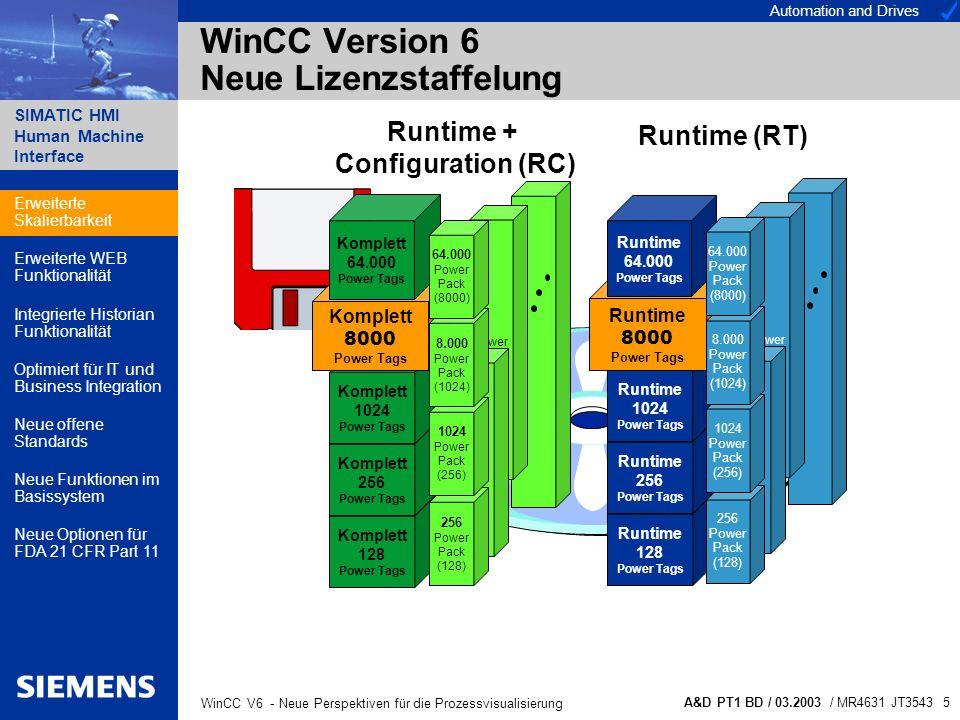Automation and Drives SIMATIC HMI Human Machine Interface A&D PT1 BD / 03.2003 / MR4631 JT3543 6 WinCC V6 - Neue Perspektiven für die Prozessvisualisierung WinCC Version 6 Erweiterte Konfigurationsmöglichkeiten Zusammenführung von WinCC Standard- und Multi-Client führt zur Reduzierung von Engineering, Wartungs- und Plegekosten LAN WinCC Dat@Monitor WinCC Web-Client Bis zu 32 WinCC Clients Bis zu 12 WinCC Server Automation Network LAN WinCC Web-Client WinCC Dat@Monitor LAN WebServer Erweiterte Skalierbarkeit Erweiterte WEB Funktionalität Integrierte Historian Funktionalität Optimiert für IT und Business Integration Neue offene Standards Neue Funktionen im Basissystem Neue Optionen für FDA 21 CFR Part 11