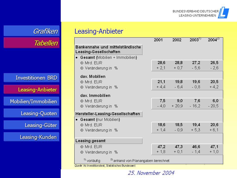 Investitionen BRD Investitionen BRD Leasing-Anbieter Mobilien/Immobilien Leasing-Quoten Grafiken Tabellen Leasing-Anbieter Leasing-Güter Leasing-Kunde