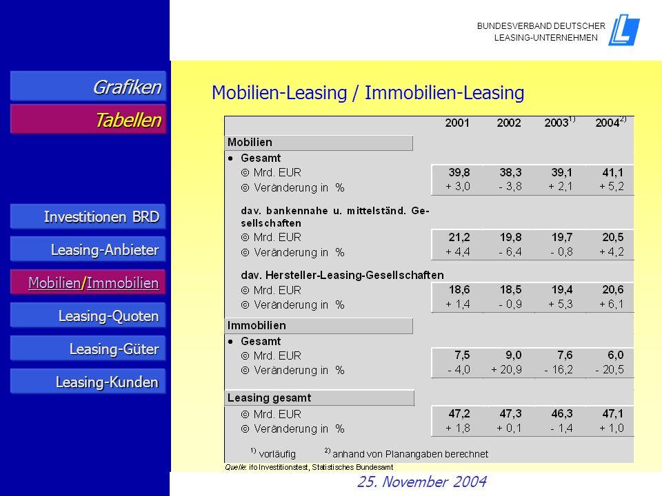Investitionen BRD Investitionen BRD Leasing-Anbieter Mobilien/Immobilien Mobilien/Immobilien Leasing-Quoten Grafiken Tabellen Mobilien-Leasing / Immob