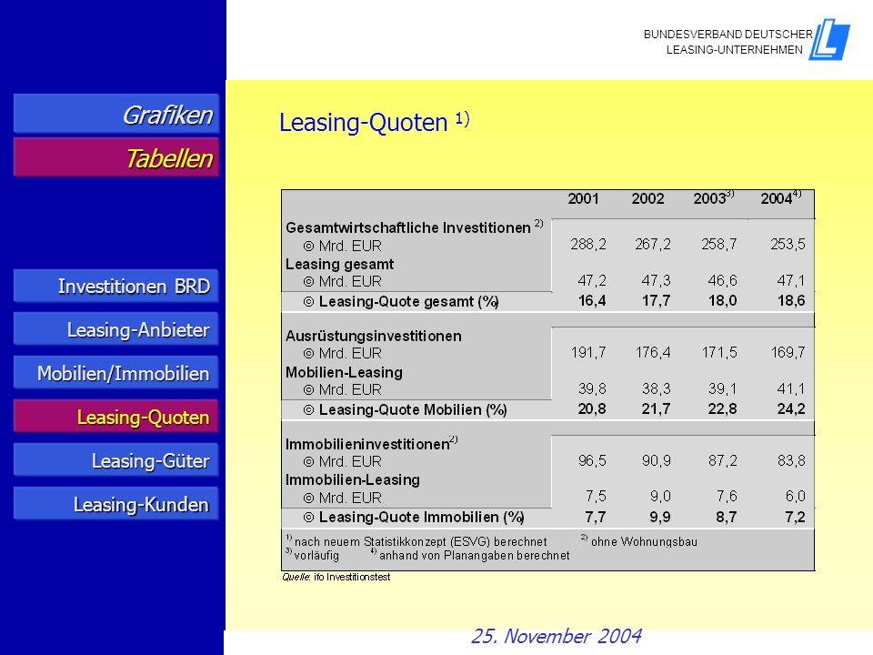 Investitionen BRD Investitionen BRD Leasing-Anbieter Mobilien/Immobilien Leasing-Quoten Grafiken Tabellen Leasing-Quoten 1) Leasing-Güter Leasing-Kund