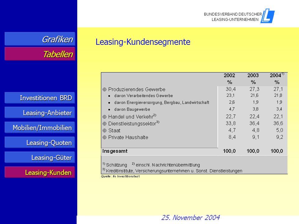 Investitionen BRD Investitionen BRD Leasing-Anbieter Mobilien/Immobilien Leasing-Quoten Grafiken Tabellen Leasing-Kundensegmente Leasing-Güter Leasing