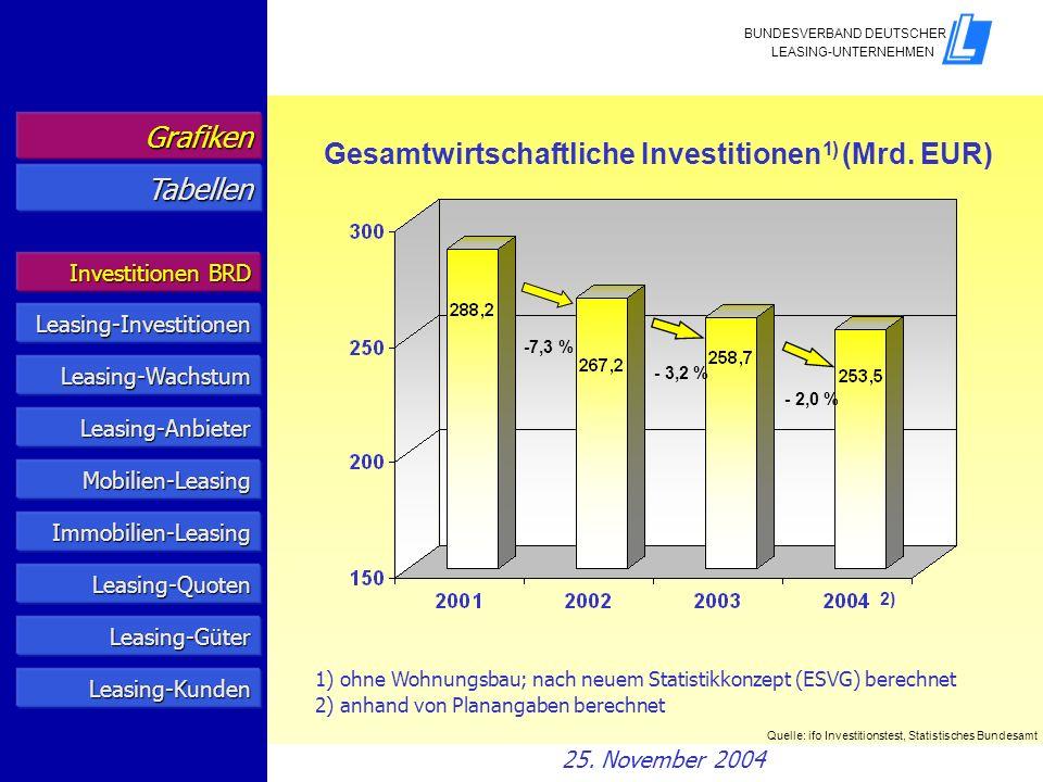 Investitionen BRD Investitionen BRD Leasing-Anbieter Mobilien/Immobilien Leasing-Quoten Grafiken Tabellen Leasing-Anbieter Leasing-Güter Leasing-Kunden 25.