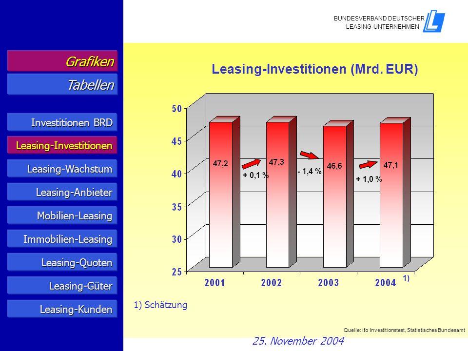 Leasing dynamischer als Gesamtwirtschaft Investitionsentwicklung 1) 1986 = 100 Leasing Gesamte Wirtschaft 2)2) 3)3) 1) In jeweiligen Preisen 2) Vorläufig 3) Planung Quelle: ifo Investitionstest Anlagenvermietung, Statistisches Bundesamt Grafiken Tabellen Investitionen BRD Investitionen BRD Leasing-Investitionen Leasing-Wachstum Mobilien-Leasing Immobilien-Leasing Leasing-Quoten Leasing-Anbieter Leasing-Kunden Leasing-Güter 25.