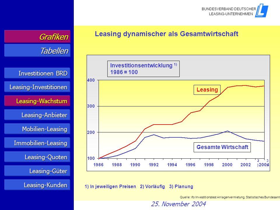 Leasing dynamischer als Gesamtwirtschaft Investitionsentwicklung 1) 1986 = 100 Leasing Gesamte Wirtschaft 2)2) 3)3) 1) In jeweiligen Preisen 2) Vorläu