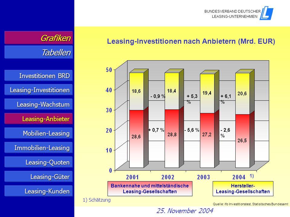 Investitionen BRD Investitionen BRD Leasing-Anbieter Mobilien/Immobilien Leasing-Quoten Grafiken Tabellen Leasing-Güterarten Leasing-Güter Leasing-Kunden 25.
