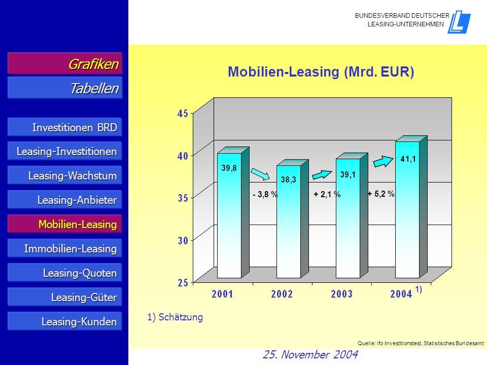 + 2,1 % + 5,2 % 1) Schätzung Quelle: ifo Investitionstest, Statistisches Bundesamt Mobilien-Leasing (Mrd. EUR) 1) Grafiken Tabellen Investitionen BRD